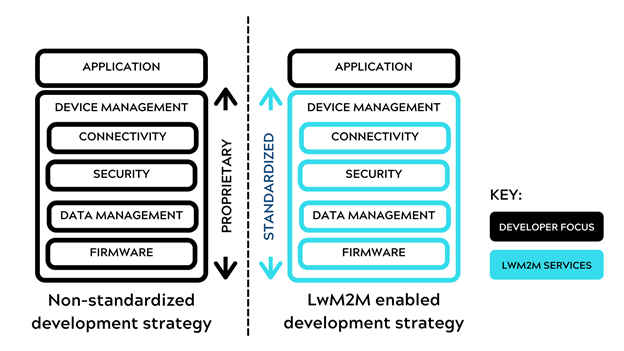How a standardized development strategy can increase focus
