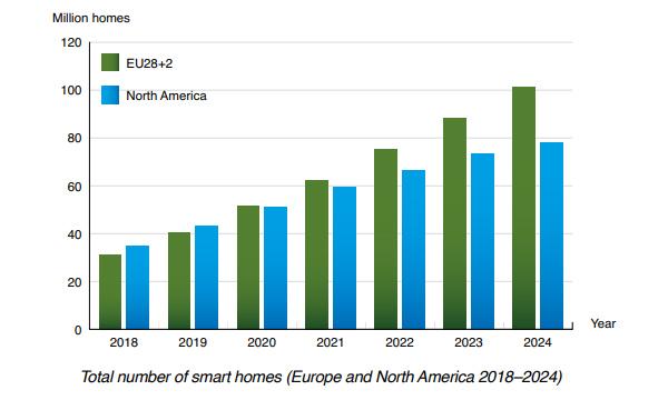 chart: total number of smart homes EU+NAM 2018-2024