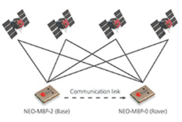 u-blox brings centimeter-level precision GNSS technology to the mass market