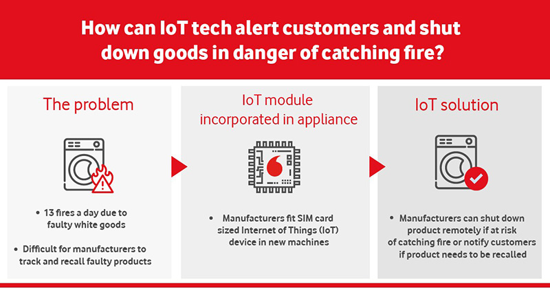 Vodafone IoT alert module for smart appliances