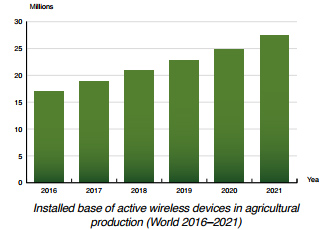 chart: installed base of active wireless devices in agricultural production (World 2016-2021)