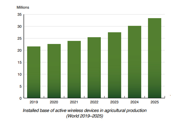 Berg Insight chart: installed base of wireless devices in agricultural production (World 2019-2025)