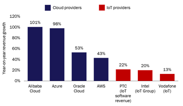Year-on-year revenue growth rates of selected cloud and IoT players, 2017 versus 2016