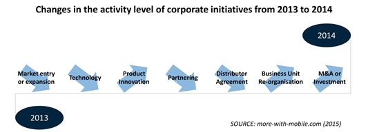 2014 corporate initiatives in M2M - Chart 1