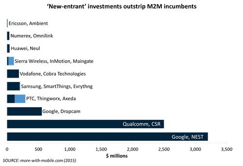 2014 corporate initiatives in M2M - Chart 2