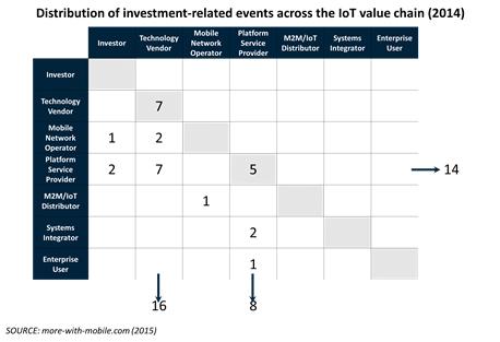 2014 corporate initiatives in M2M - Chart 3